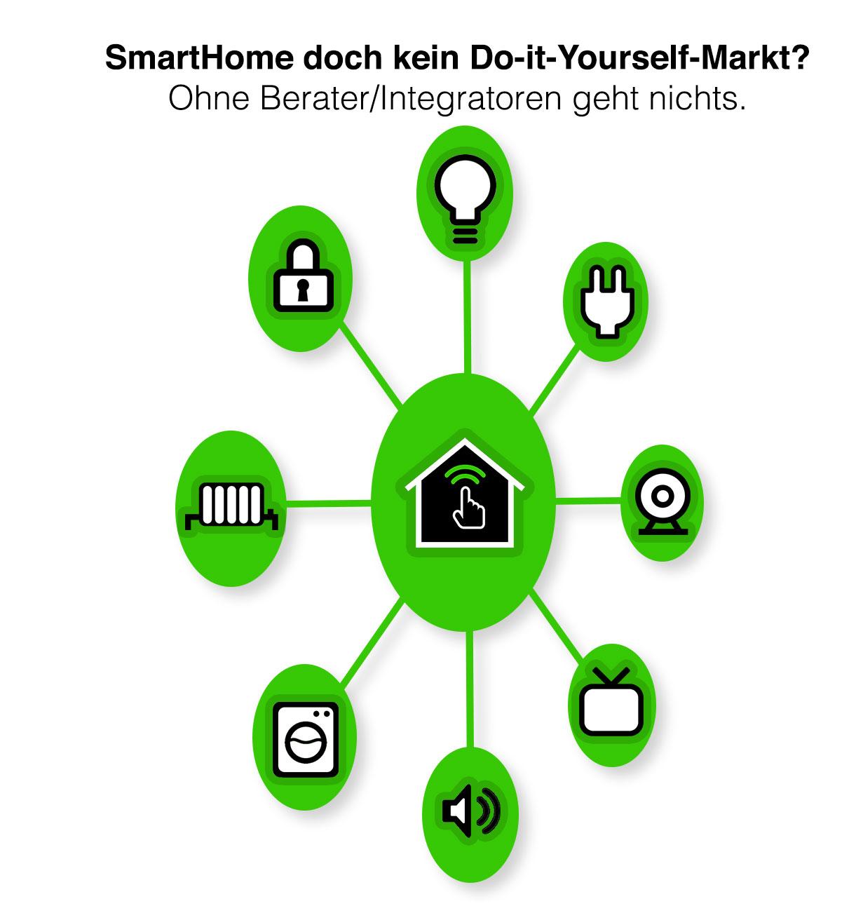 <h1>SmartHome doch kein Do-it-Yourself-Markt</h1> <h2>Ohne Berater und Integratoren geht nichts</h2>