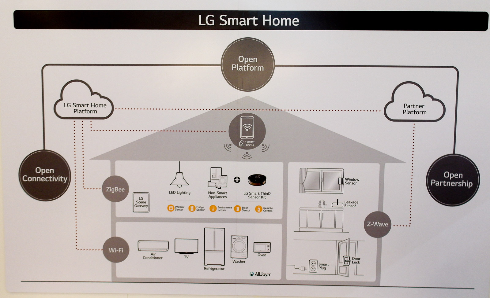 <h1>LG Smart Home Strategy</h1> <h2>IFA 2015 SmartHomeConsult Report</h2>